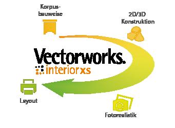 vectorworks interior xs cad zeichenprogramm f r die m belplanung. Black Bedroom Furniture Sets. Home Design Ideas